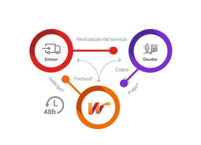 como funciona el anticipo del cobro de facturas de webtrans