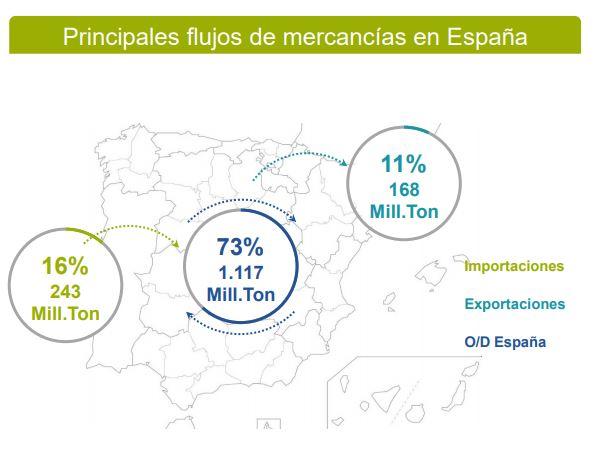 Flujos logísticos en España