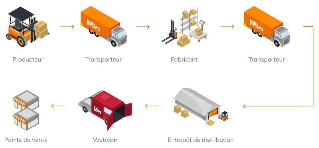 étapes logistiques
